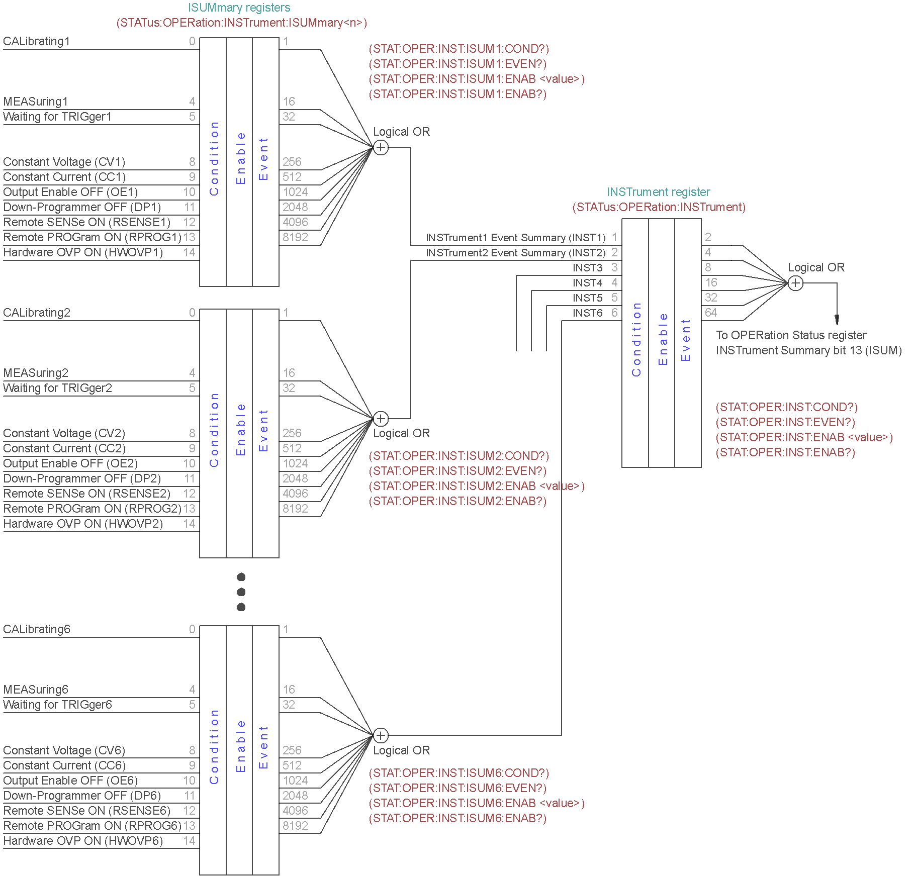 bb3_operation_status_registers.png