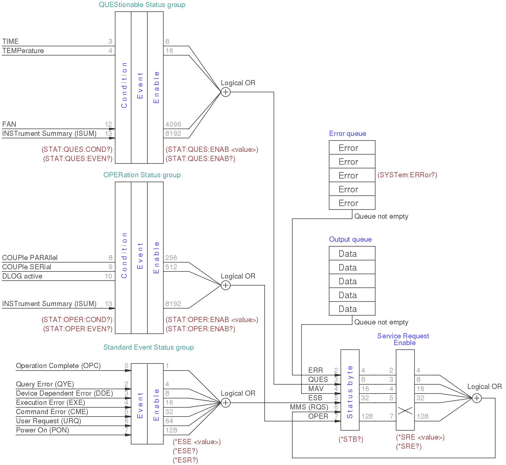 status_structure_registers_v1.1.png
