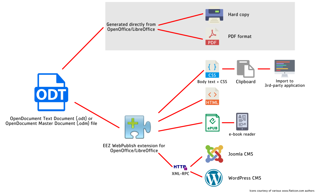 webpublish_outputs.png